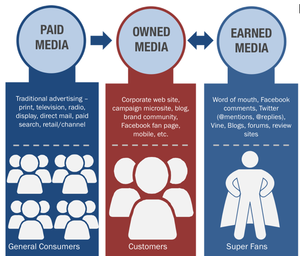 Paid, owned and earned media