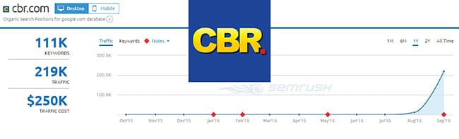 SEMRush analysis of CBR.com