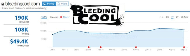 SEMRush analysis of Bleeding Cool