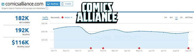 SEMRush analysis of Comics Alliance