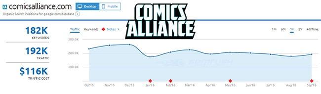 SEMRush analysis of Comics Alliance