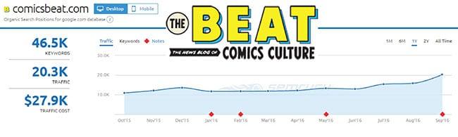 SEMRush analysis of The Beat