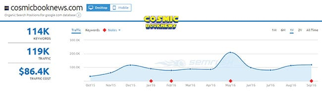 SEMRush analysis of Cosmic Book News