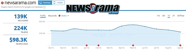 SEMRush analysis of Newsarama