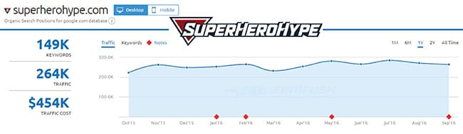 SEMRush analysis of SuperHeroHype