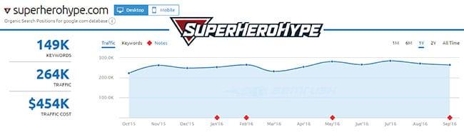 SEMRush analysis of SuperHeroHype