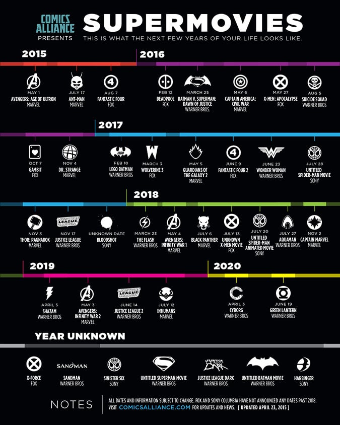 peak superhero movies infographic