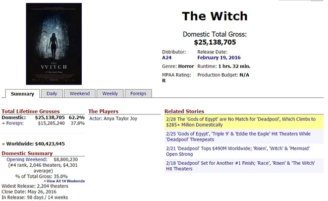 Box Office Mojo Screen Shot for The Witch