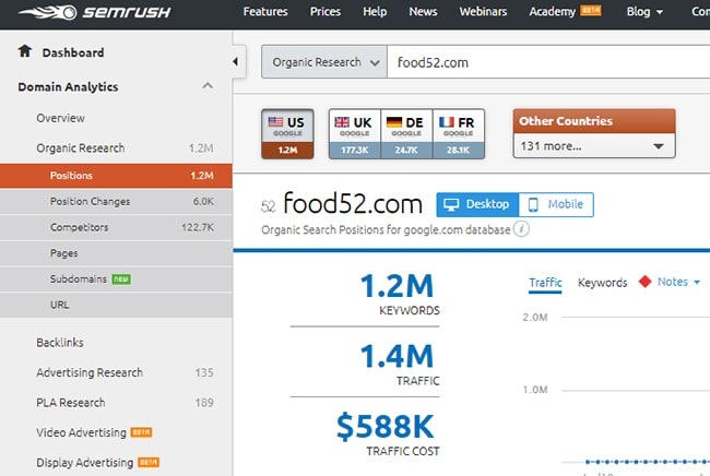 SEMrush domain analytics dashboard