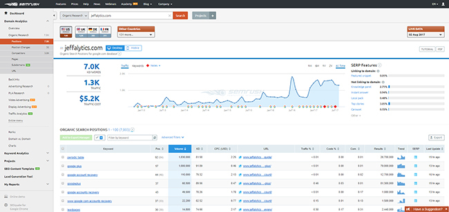 semrush organic research dashboard