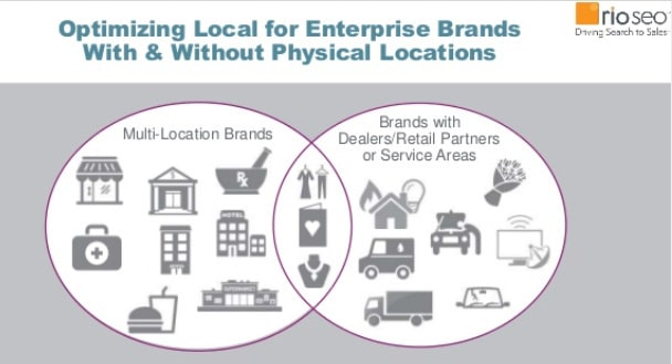 optimizing local for enterprise brands with & without physical locations