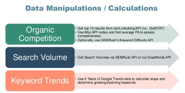 organic competition, search volume and keyword trends