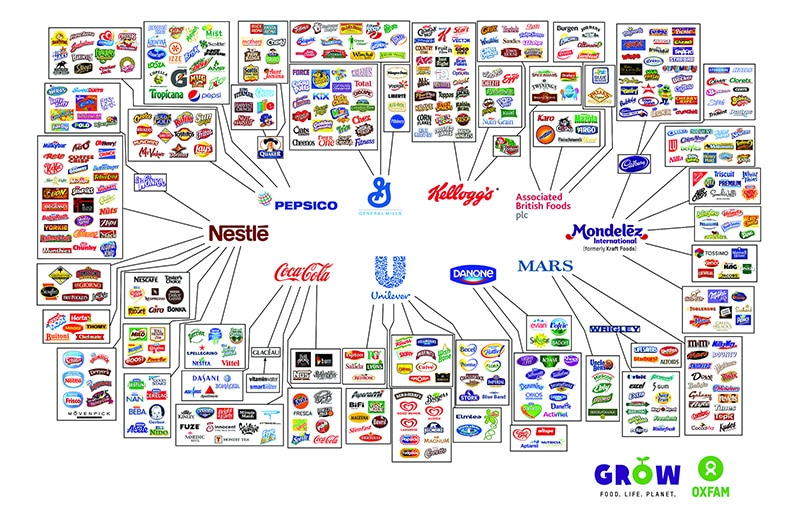 Oxfam GROW food brands infographic