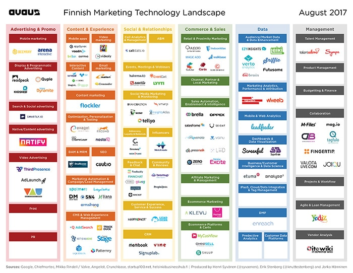 Finnish martech landscape graphic