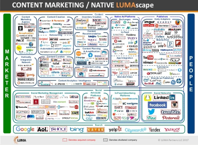 content marketing and native logo scape by LUMA Partners