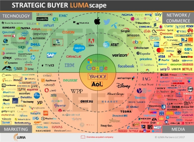 Strategic buyer logo scape by LUMA Partners