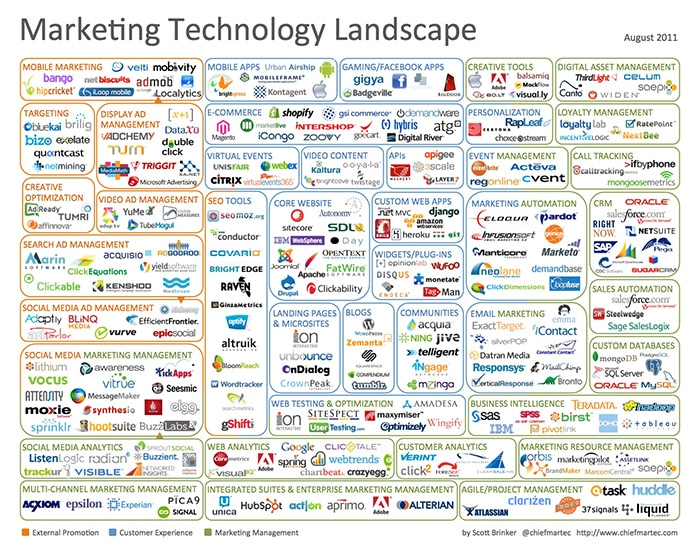 The original Martech landscape graphic by Scott Brinker