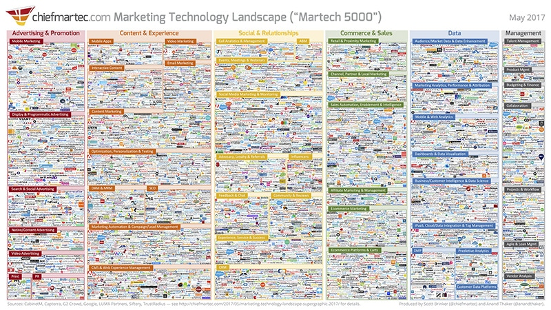 Martech 5000 infographic by Scott Brinker & Anand Thaker
