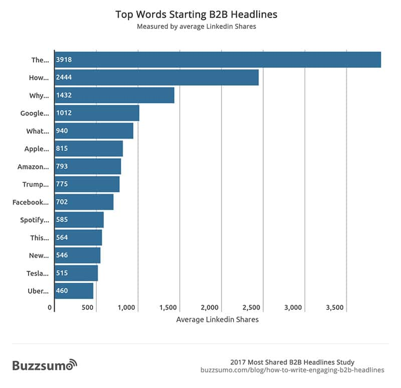 most shared b2b headlines study