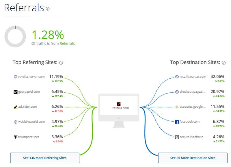 similarweb top destination sites